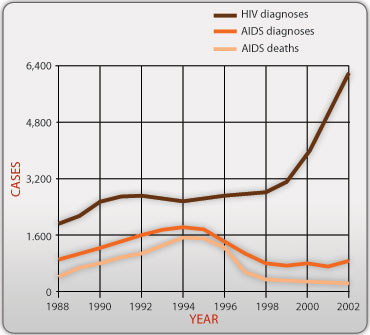 That's odd - the more HIV we find the more AIDS diagnoses and AIDS deaths tail off.  This seems very odd - is it possible?  Something must be very wrong, somewhere.  Let's ask Anthony Fauci to explain.